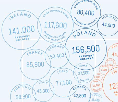 Những hộ chiếu ngoại phổ biến nhất ở London