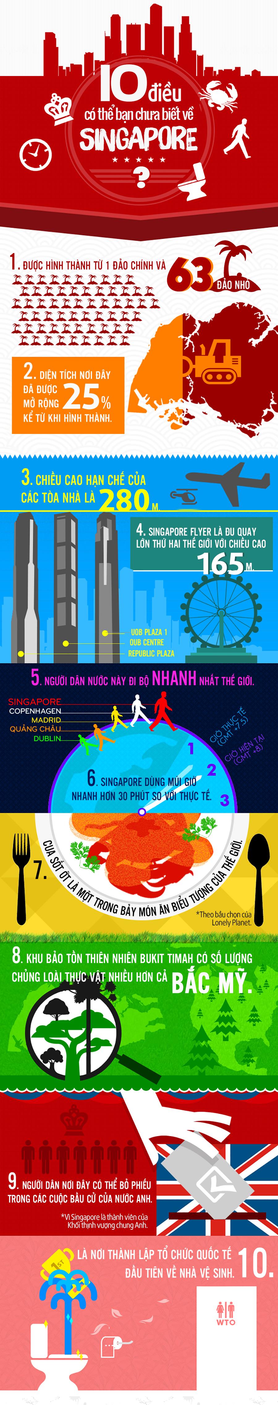 Những điều có thể bạn chưa biết về Singapore