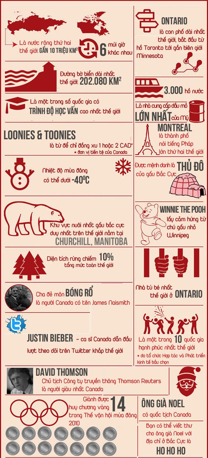 Những sự thật thú vị về Canada