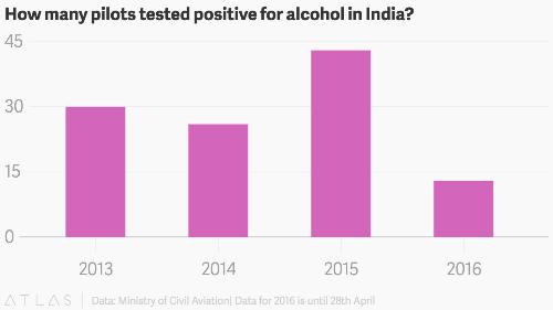 Hàng loạt phi công Ấn Độ uống rượu trước giờ bay