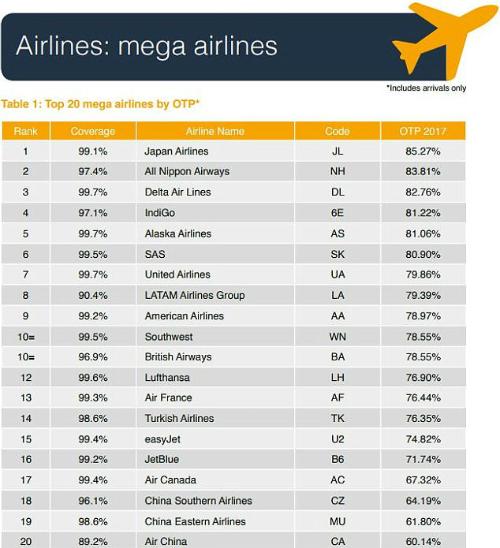 Top 10 hãng hàng không lớn đúng giờ nhất thế giới: