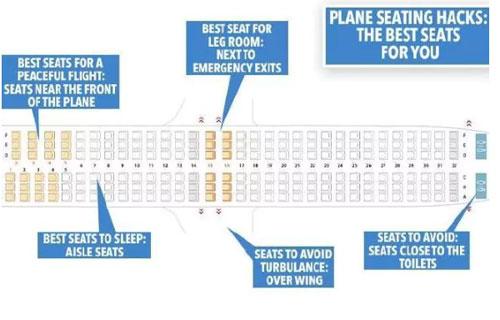 Jonny khuyên các hành khách nên vào trang Seat Guru để biết hơn về vị trí của các chỗ ngồi trên các loại máy bay, từ đó đưa ra được quyết định chính xác. Ảnh: News.
