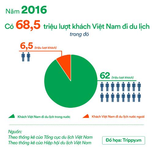 Website giúp du khách Việt đi du lịch dễ dàng hơn