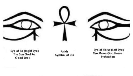 Dấu hiệu để có thể nhận biết mắt thần Ra và mắt thần Horus chính làmắt thần Ra có hình dạng của mắt phải, trong khi đó mắt Horus (mắtAi Cập) là hình mắt trái.