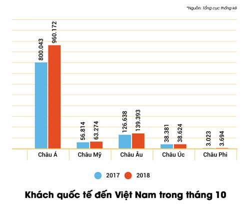 Thống kê về khách quốc tế đến Việt Nam trong tháng 10/2018 và cùng kỳ năm ngoái.