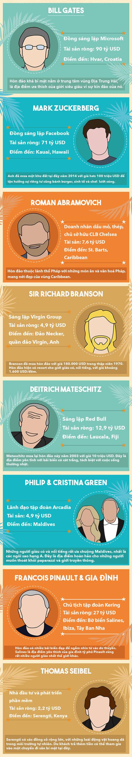 Những người giàu nhất thế giới thích đi nghỉ ở đâu