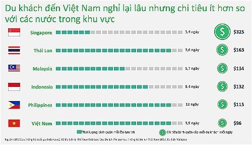 Khách quốc tế đến Việt Nam ở dài ngày như tới Thái Lan, nhưng tiêu ít hơn - 1