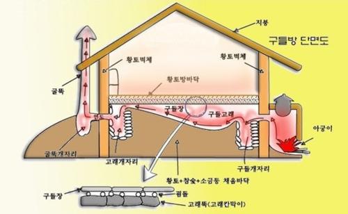 Sơ đồ hệ thống lò sưởi dưới sàn trong một căn nhà ở Hàn Quốc. Ảnh: Korea Tech.