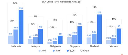 Báo cáo của Google và Temasek chỉ ra, quy mô du lịch trực tuyến Việt Nam đạt 3,5 tỷ USD trong năm 2018 và ước tính đạt 9 tỷ USD vào 2025, với mức tăng trưởng 15% mỗi năm.