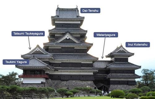 Matsumoto được công nhận là bảo vật quốc gia Nhật Bản vào ngày 20/4/1936, lâu đài bao gồm 5 khu vực là lầu chính (Dai-Tenshu) với hơn 400 năm tuổi, Watariyagura, Inui Kotenshu, Tatsumi Tsukeyagura và Tsukimi Yagura. Ảnh: National Treasure Matsumoto Castle..