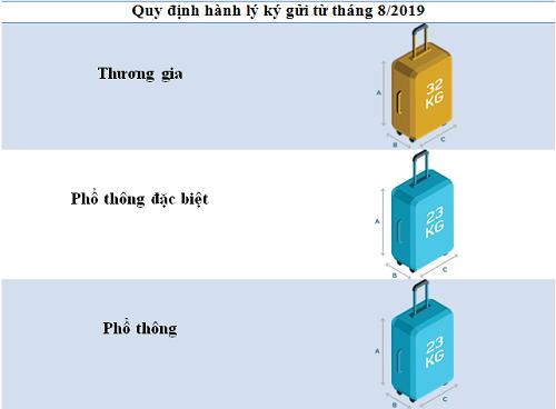 Quy định mới về trọng lượng hành lý ký gửi của Vietnam Airlines áp dụng từ 1/8/2019. Ảnh: Tugo.