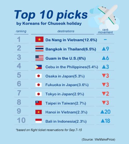 Thứ hạng của Việt Nam sau khảo sát lựa chọn điểm đến của người dân Hàn Quốc dịp lễ Chuseok năm 2019. Đồ hoạ: WeMakePrice.