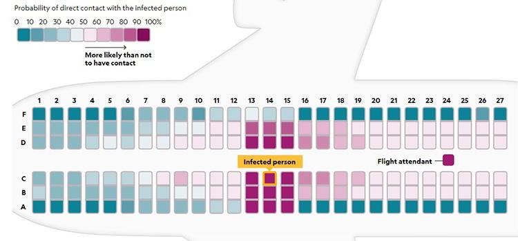 Ô màu hồng viền vàng là giả định chỗ ngồi của người bị bệnh. Những vị trí màu xanh là chỗ ngồi ít khả năng tiếp xúc với ngườibệnh nhất. Ô có màu hồng đậm là có khả năng lây nhiễm nhiều hơn. Trong trường hợp nếu một người mắc bệnh, khả năng họ lây cho cả hàng ghế ngồi cùng là cao nhất, sau đó đến hàng trước và sau cùng những người ngồi đối diện, tiếp viên. Ảnh: NatGeo.